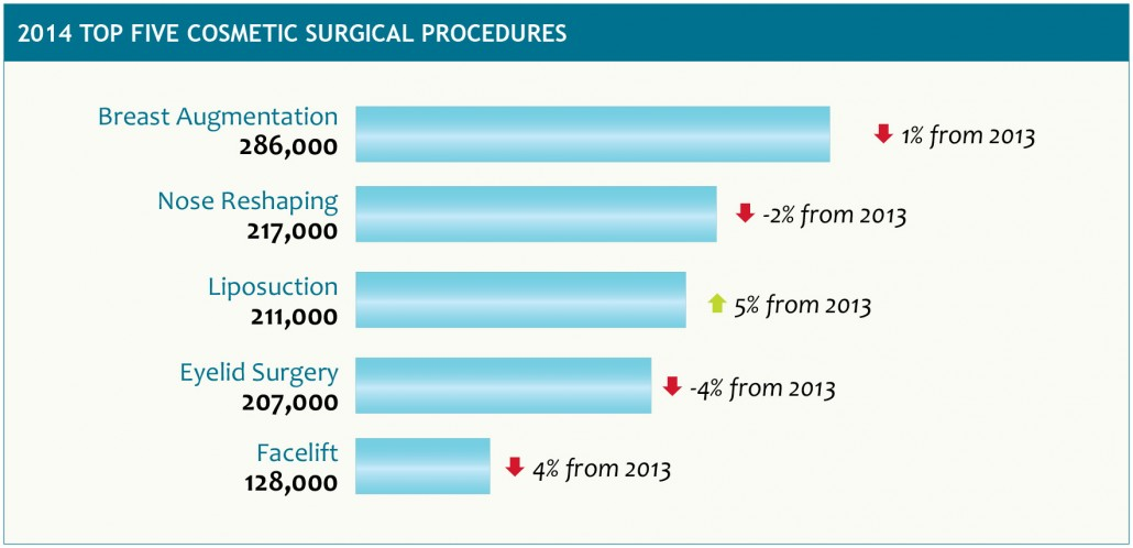 2014 Top Five Cosmetic Surgery Procedures